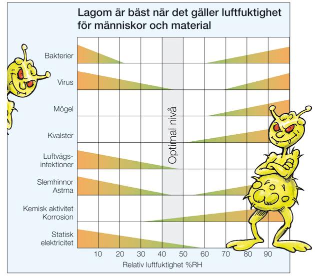 https://slussen.azureedge.net/image/1231/Fuktdiagram-med-baciller.jpg